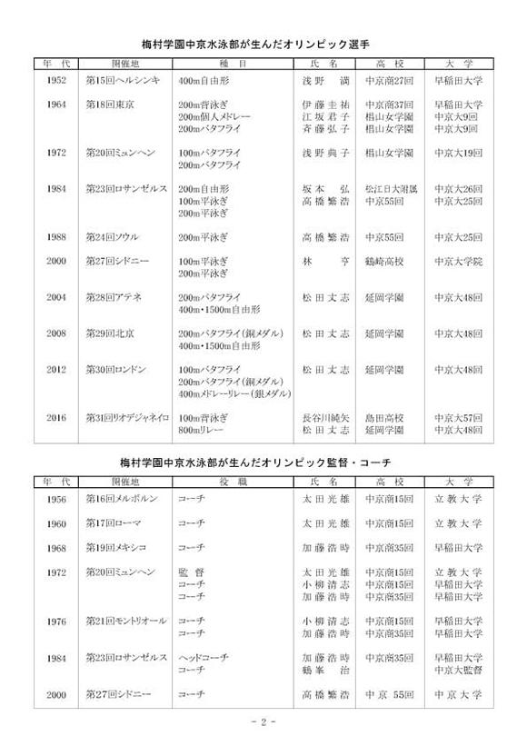 梅村杯春季水泳競技大会